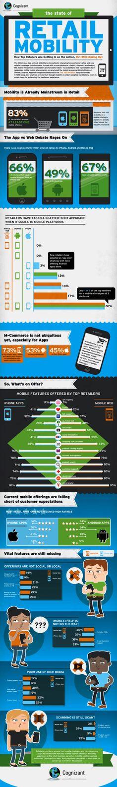 Les magasins face aux défis du mobile
