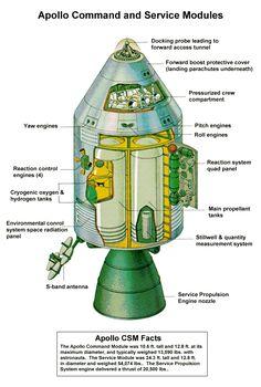 NASA Apollo Missions Command and Service Module