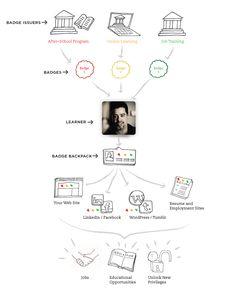 Tiempo estimado de lectura: 3 minutos Gamification, un término de moda en diversos foros de Internet en 2011 y que a buen seguro continuará generando conversación en los próximos años, se está expa...