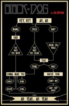 http://custard-pie.com/ infographic Led Zeppelin's 'Black Dog' Lyrics