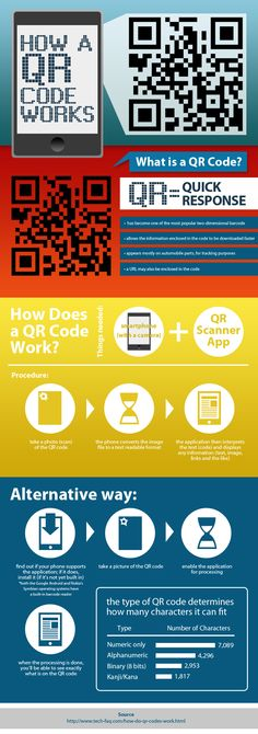 Learn more about QR Codes and how they work in the following infographic.