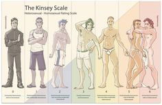 The Kinsey Scale - Heterosexual - Homosexual Rating Scale Are there any issues with Kinsey's spectrum? What are some of the benefits?