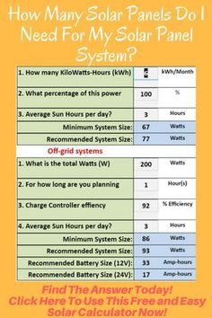 How many solar panels do I need? Fast and easy to use solar power calculator gives the answer instantly. Get your answer now! Calculate and Repin! Off Grid Solar Power, Solar Power Energy, Solar Energy Panels, Solar Energy System, New Energy, Free Solar Panels, Solar Panels For Home, Best Solar Panels, Solar Panel Calculator