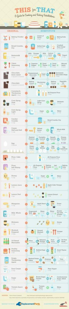 A Guide to Cooking and Baking Substitutes