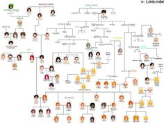 NEW version! ----------------------- Okay, this is my BIG Harry Potter Family Tree. Download for fullview. The pics from: There are some different names in the hungarian translation of the books. T...