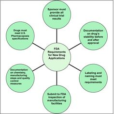 Diabetes Drug Approval Process: FDA Requirements for New Drug Applications