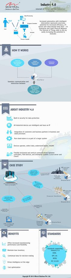 Industrial 4.0 - Internet of Things and the Connected Enterprise