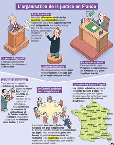 Fiche exposés : L'organisation de la justice en France French Teaching Resources, Teaching French, French Phrases, French Words, Ap French, Learn French, French Politics, Social Organization, French Expressions