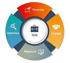 PPC Delhi - Best search engine marketing services(PPC)company in Delhi NCR, Noida India. Digital iMC is a leading search engine marketing company specializing in search engine marketing services, SEO services, Online marketing, online campaign, social media.