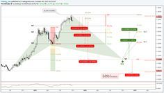 Bullish Cypher - forex harmonic advanced patterns
