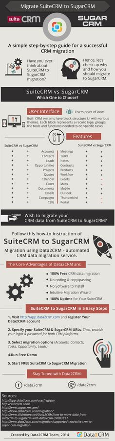 SuiteCRM_to_ SugarCRM_Migration_Automatedly