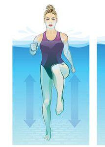 Water Aerobics Routine, Water Aerobics Workout, Water Aerobic Exercises, Swimming Pool Exercises, Pool Workout, Swimming Pools, Water Workouts, Fitness Exercises, Workout Exercises