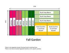 4x8 raised bed garden layout The Secret Garden Pinterest