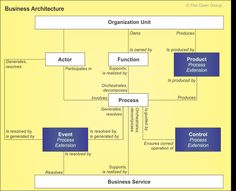 Process Modeling Extension to the TOGAF Business Architecture Content Metamodel Business Architecture, Concept Architecture, Software Architecture Diagram, Risk Management, Project Management, Enterprise Architecture, Enterprise Business, Computer Security, Strategic Planning