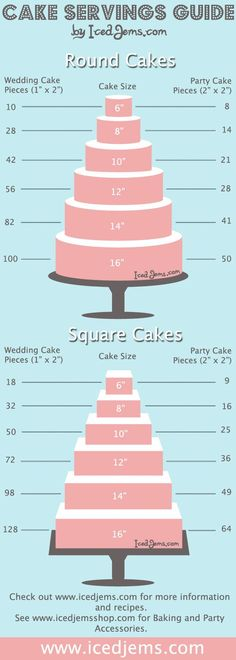 Perfect blog post to direct you on serving sizes for your candy/cake/dessert bar serving sizes for your wedding. A MUST read.