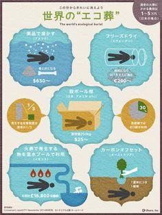 日本の埋葬方法は火葬、世界的には土葬、未来はエコ葬?を表すインフォグラフィック