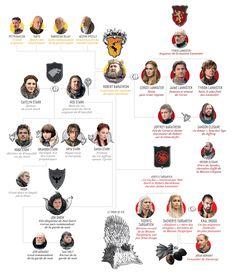 Les personnages de Game of Thrones en une infographie | Vanity Fair