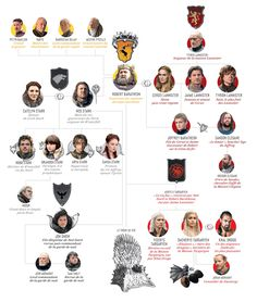 Les personnages de Game of Thrones en une infographie | Vanity Fair