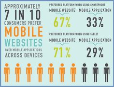 #ContentMarketing Facts- 07 in 10 Consumers Prefer 'Mobile Friendly' Website over Mobile Applications. #contentmart
