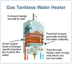 Water Heater Repair Elk Grove discusses the pros and cons of using a tankless water heater at home and provides further information on the topic for homeowners. Plumbing Emergency, Water Heating, Household, Elk Grove, Popular, Products, Popular Pins, Gadget, Most Popular