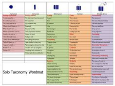 SOLO Taxonomy - Words that help you advance up the levels of thinking.
