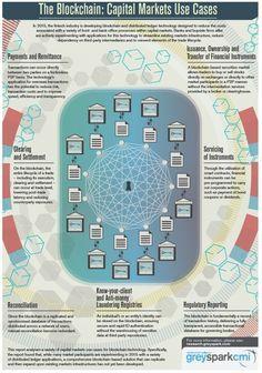 The Blockchain: Capital Markets Use Cases