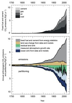 12 Graphics That Contain Everything You Need to Know about Climate Change