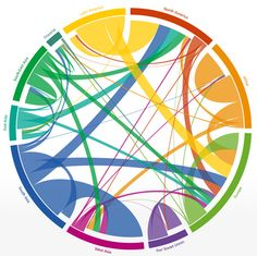 """""""The Global Flow of People"""" is a fascinating interactive infographic that visualizes human migration between world regions from 1990 to 2010..."""