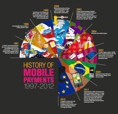 The history of mobile payments - Ric Ferraro's Blog: Mobile Money and Mobile Commerce -is now the inception point?