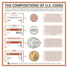 Various alloys in U.S. currency 2016-07-11 Chemistry & Engineering News http://cen.acs.org/articles/94/i28/Periodic-graphics-compositions-US-coins.html
