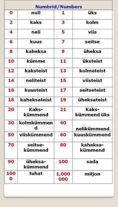 Free Estonian Language Learning Resources - ImmiSoft - Integration ...