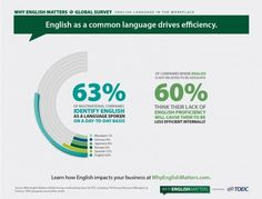 English as a common language drives efficiency.
