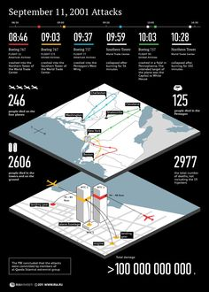Statistics of September 2001 attacks ~ Never Forget World Trade Center, Trade Centre, We Will Never Forget, Lest We Forget, 11 September 2001, Nine Eleven, Worst Day, Sad Day, Us History