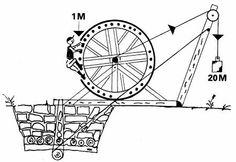 Tret- oder Sprossenradkräne bis Anfang 20 Jhd. Mechanical Advantage, Gantry Crane, Simple Machines, Building, Perpetual Motion, Technology, Crane Car, History, Buildings