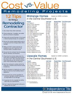 Cost vs. Value Remodeling Projects