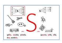Brinda cuatro animaciones construidas con los fonemas-grafemas consonánticos: /s/, /n/, /r/, /l/ en posición silábica directa e inversa. En cada animación, a partir de la posición central de la letra consonántica en tamaño grande, van apareciendo a su izquierda las formaciones silábicas de cada voca...