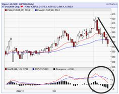 Free Nifty Tips, MCX Tips, Forex Tips: Sell Wipro