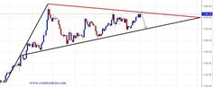 Hold Gold sell with SL $ 1251.50 for $ 1228.70