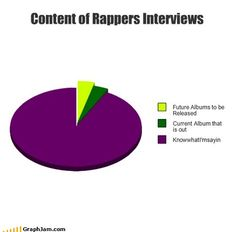 content of rapper interviews