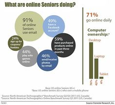 Customer Behavior - Though seniors (adults age 65 and older) have spent much of their lives without the technology that younger generations have grown up with, fully six in ten say they . B2b Email Marketing, Digital Marketing, Online Marketing, Seniors Online, Social Networks, Social Media, Customer Behaviour, Behavior, Thinking Of You