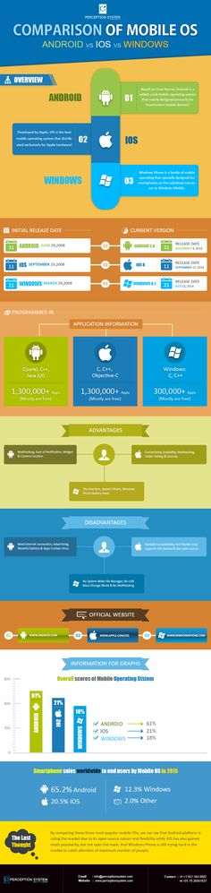 Android vs iOS vs Windows Phone – Comparison of #Mobile OS - #Infographic........................................................................................................................................... #android #ios #windowsphone #infographic