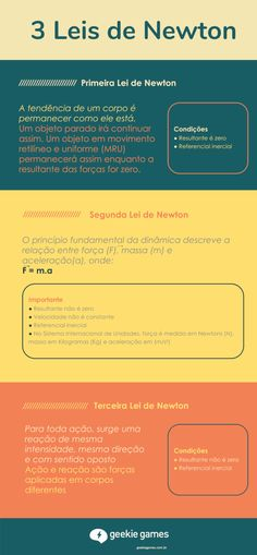 Resumo sobre 3 Leis de Newton Leis, Mental Map, Study Cards, Learn Portuguese, Study Inspiration, Studyblr, Study Notes, School Life, School Hacks