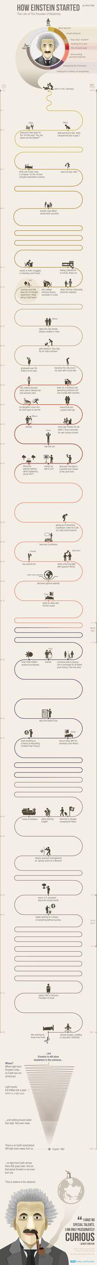 Visuell aufgearbeitete Lebensläufe von Einstein bis Musk http://lofter.de/04-05-2016/lebenslaeufe-mal-visuell/