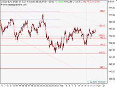 Bund Future Chartanalyse 19.02.2013 Shots, Chart, Marketing, Future, Reading, Future Tense, Reading Books