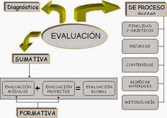 La Evaluación en la Educación Actual.: LA EVALUACIÓN. ¿REFLEXIONAMOS?