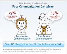 Important things to remember in having good communication in nursing include being prepared to know what you are going to say; having the right information in hand  when patients ask questions; maintaining eye contact and observing the patient's body language; listening properly; picking up on the non-verbal signs as well as the verbal signs; avoiding the use of medical jargons.