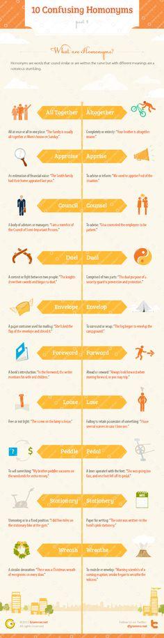 Hola: Una infografía de la serie Aprende inglés: 10 homónimos que se confunden 1. Un saludo [Infographic provided by Grammar.net]