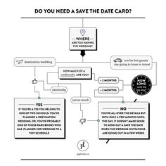 Paperlust // Do You Need a Save the Date Card? Wedding Invitation Wording, Invite, Destination Wedding, Wedding Planning, Wedding Etiquette, Save The Date Cards, Photo Cards, Your Cards, Wedding Bride