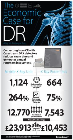 """This infographic, titled """"The Economic Ca$e for DR"""" shows how Digital Radiography can save money for healthcare providers."""