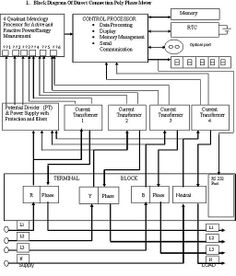 Block diagram sbd for permanent magnet synchronous motor pmsm basic block diagram of an electronic energy meter ccuart Choice Image